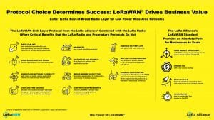 Protocol Choice Determines Success: LoRaWAN® Drives Business Value